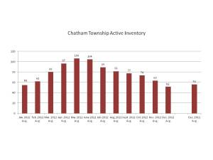 Chatham Twp. Jan-Dec 2012