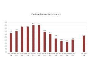 Active Inventory in Chatham Boro, NJ, February 2012-January 2013