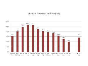 Active Listings in Chatham Twp., NJ, February 2012-January 2013