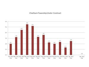 Listings Under Contract in Chatham Twp, NJ, February 2012-January 2013