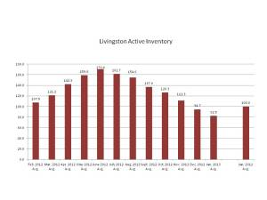 Active listings in Livingston, NJ, Feb. 2012-Jan. 2013