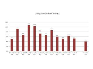Properties under contract in Livingston, NJ, Feb. 2012-Jan. 2013