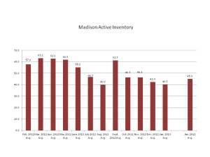 Active Listings in Madison, NJ, February 2012-January 2013