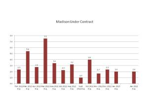 Listings Under Contract in Madison, NJ, February 2012-January, 2013