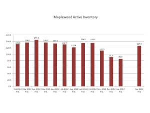 Active Inventory in Maplewood NJ, Feb. 2012-Jan. 2013