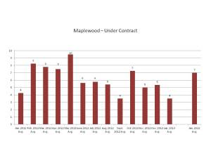 Properties Under Contract in Maplewood, NJ Feb. 2012-Jan. 2013
