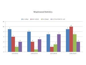 Maplewood, NJ Real Estate Activity by Week January 2013