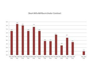 Properties Under Contract in Short Hills-Millburn, NJ February 2012-January 2013