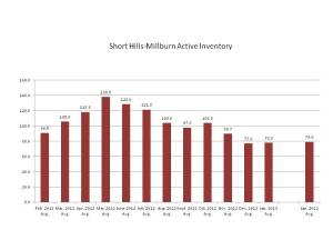 Active Listings in Short Hills-Millburn NJ February 2012-January 2013