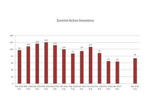 Active Listings in Summit, NJ, February 2012-January 2013