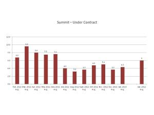 Listings Under Contract in Summit, NJ February 2012-January 2013