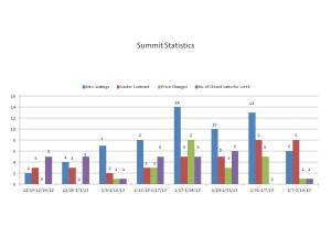 Summit, NJ Real Estate Activity 12/19/12-2/14/13